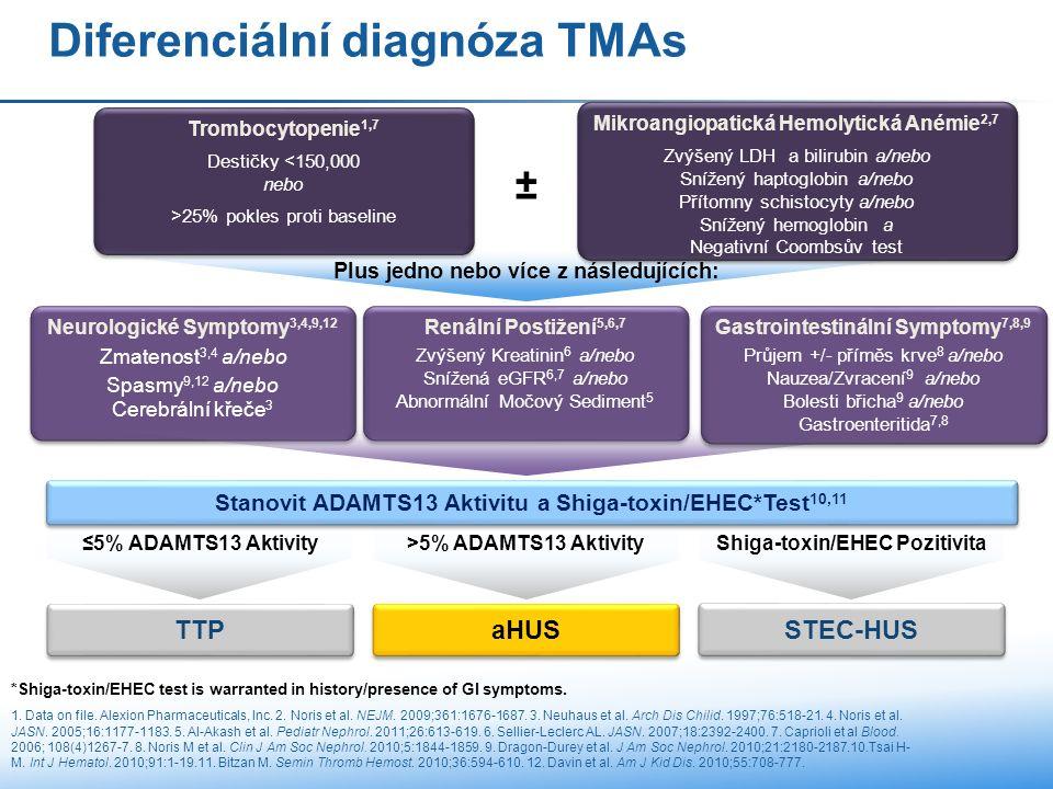 STEC-HUS TTP >5% ADAMTS13 Aktivity ≤5% ADAMTS13 Aktivity Shiga-toxin/EHEC Pozitivita aHUS Diferenciální diagnóza TMAs Trombocytopenie 1,7 Destičky <150,000 nebo >25% pokles proti baseline Trombocytopenie 1,7 Destičky <150,000 nebo >25% pokles proti baseline Renální Postižení 5,6,7 Zvýšený Kreatinin 6 a/nebo Snížená eGFR 6,7 a/nebo Abnormální Močový Sediment 5 Renální Postižení 5,6,7 Zvýšený Kreatinin 6 a/nebo Snížená eGFR 6,7 a/nebo Abnormální Močový Sediment 5 Neurologické Symptomy 3,4,9,12 Zmatenost 3,4 a/nebo Spasmy 9,12 a/nebo Cerebrální křeče 3 Neurologické Symptomy 3,4,9,12 Zmatenost 3,4 a/nebo Spasmy 9,12 a/nebo Cerebrální křeče 3 Stanovit ADAMTS13 Aktivitu a Shiga-toxin/EHEC*Test 10,11 Plus jedno nebo více z následujících: Gastrointestinální Symptomy 7,8,9 Průjem +/- příměs krve 8 a/nebo Nauzea/Zvracení 9 a/nebo Bolesti břicha 9 a/nebo Gastroenteritida 7,8 Gastrointestinální Symptomy 7,8,9 Průjem +/- příměs krve 8 a/nebo Nauzea/Zvracení 9 a/nebo Bolesti břicha 9 a/nebo Gastroenteritida 7,8 Mikroangiopatická Hemolytická Anémie 2,7 Zvýšený LDH a bilirubin a/nebo Snížený haptoglobin a/nebo Přítomny schistocyty a/nebo Snížený hemoglobin a Negativní Coombsův test Mikroangiopatická Hemolytická Anémie 2,7 Zvýšený LDH a bilirubin a/nebo Snížený haptoglobin a/nebo Přítomny schistocyty a/nebo Snížený hemoglobin a Negativní Coombsův test ± *Shiga-toxin/EHEC test is warranted in history/presence of GI symptoms.
