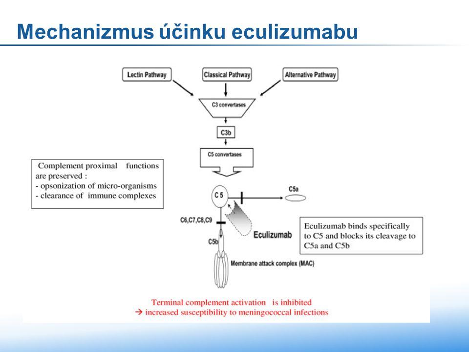 Mechanizmus účinku eculizumabu