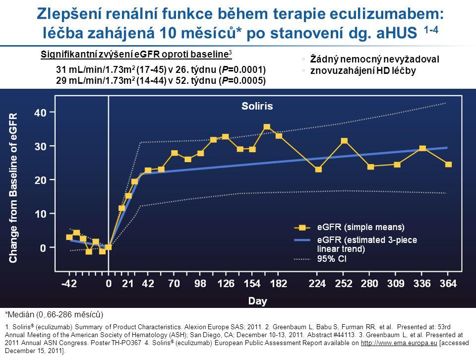 Signifikantní zvýšení eGFR oproti baseline 3 31 mL/min/1.73m 2 (17-45) v 26.