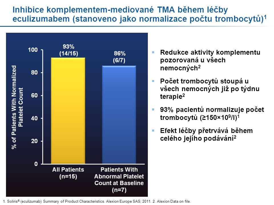Inhibice komplementem-mediované TMA během léčby eculizumabem (stanoveno jako normalizace počtu trombocytů) 1  Redukce aktivity komplementu pozorovaná u všech nemocných 2  Počet trombocytů stoupá u všech nemocných již po týdnu terapie 2  93% pacientů normalizuje počet trombocytů (≥150×10 9 /l) 1  Efekt léčby přetrvává během celého jejího podávání 2 1.