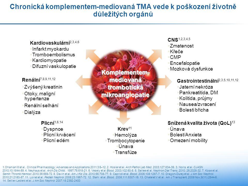 Chronická komplementem-mediovaná TMA vede k poškození životně důležitých orgánů Renální 7,8,9,11,12  Zvýšený kreatinin  Otoky, maligní hypertenze  Renální selhání  Dialýza Gastrointestinální 2,3,5,10,11,12  Jaterní nekróza  Pankreatitida, DM  Kolitida, průjmy  Nausea/zvracení  Bolesti břicha Krev 11  Hemolýza  Trombocytopenie  Únava  Transfúze Snížená kvalita života (QoL) 13  Únava  Bolest/Anxieta  Omezení mobility Plicní 1,6,14  Dyspnoe  Plicní krvácení  Plicní edém Kardiovaskulární 2,3,4,6  Infarkt myokardu  Tromboembolismus  Kardiomyopatie  Difuzní vaskulopatie CNS 1,2,3,4,5  Zmatenost  Křeče  CMP  Encefalopatie  Mozková dysfunkce Komplementem- mediovaná trombotická mikroangiopatie 1.Ohanian M et al.