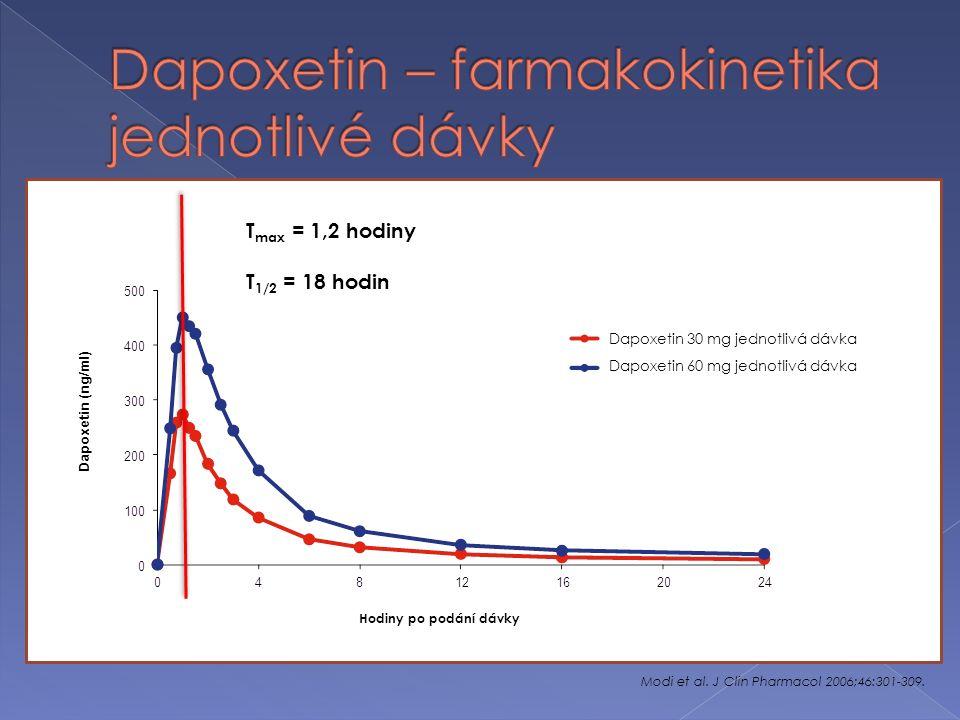 Modi et al. J Clin Pharmacol 2006;46:301-309.