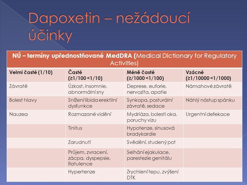 NÚ – termíny upřednostňované MedDRA ( Medical Dictionary for Regulatory Activities) Velmi časté (1/10)Časté (≥1/100 <1/10) Méně časté (≥/1000 <1/100) Vzácné (≥1/10000 <1/1000) ZávratěÚzkost, insomnie, abnormální sny Deprese, euforie, nervozita, apatie Námahové závratě Bolest hlavySnížení libida erektilní dysfunkce Synkopa, posturální závratě, sedace Náhlý nástup spánku NauzeaRozmazané viděníMydriáza, bolesti oka, poruchy vizu Urgentní defekace TinitusHypotenze, sinusová bradykardie ZarudnutíSvědění, studený pot Průjem, zvracení, zácpa, dyspepsie, flatulence Selhání ejakulace, parestezie genitálu HypertenzeZrychlení tepu, zvýšení DTK
