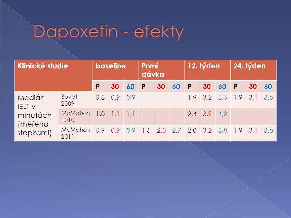 Klinické studiebaselinePrvní dávka 12. týden24.