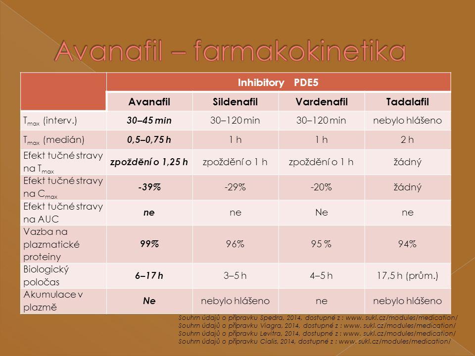 Inhibitory PDE5 AvanafilSildenafilVardenafilTadalafil T max (interv.) 30–45 min 30–120 min nebylo hlášeno T max (medián) 0,5–0,75 h 1 h 2 h Efekt tučné stravy na T max zpoždění o 1,25 h zpoždění o 1 h žádný Efekt tučné stravy na C max -39% -29%-20%žádný Efekt tučné stravy na AUC ne Nene Vazba na plazmatické proteiny 99% 96%95 %94% Biologický poločas 6–17 h 3–5 h4–5 h17,5 h (prům.) Akumulace v plazmě NeNe nebylo hlášenonene Souhrn údajů o přípravku Spedra, 2014, dostupné z : www.