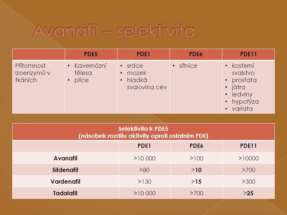 PDE5PDE1PDE6PDE11 Přítomnost izoenzymů v tkáních Kavernózní tělesa plíce srdce mozek hladká svalovina cév sítnice kosterní svalstvo prostata játra ledviny hypofýza varlata Selektivita k PDE5 (násobek rozdílu aktivity oproti ostatním PDE) PDE1PDE6PDE11 Avanafil >10 000>100>10000 Sildenafil >80 > 10 >700 Vardenafil >130 > 15 >300 Tadalafil >10 000>700 > 25