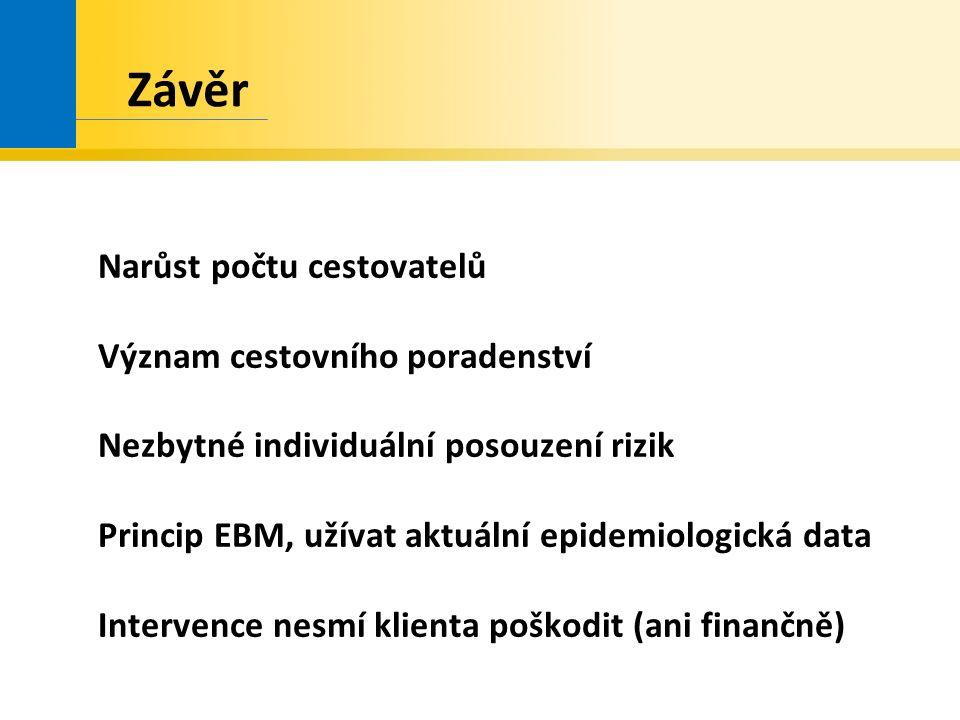 Závěr Narůst počtu cestovatelů Význam cestovního poradenství Nezbytné individuální posouzení rizik Princip EBM, užívat aktuální epidemiologická data Intervence nesmí klienta poškodit (ani finančně)
