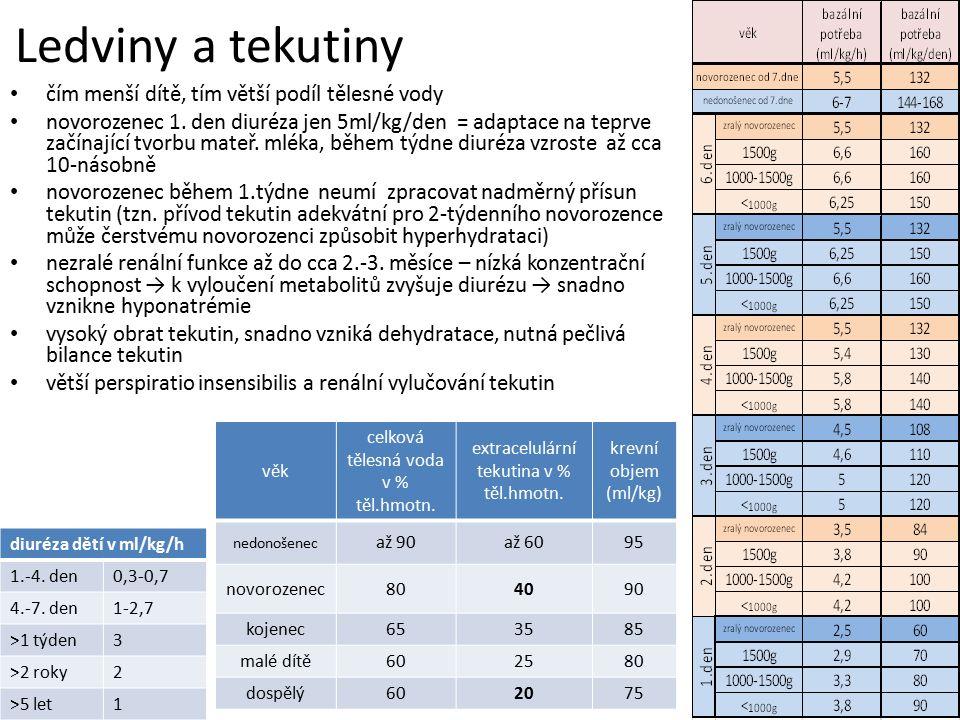 Ledviny a tekutiny čím menší dítě, tím větší podíl tělesné vody novorozenec 1. den diuréza jen 5ml/kg/den = adaptace na teprve začínající tvorbu mateř