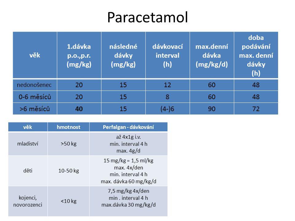 Paracetamol věk 1.dávka p.o.,p.r. (mg/kg) následné dávky (mg/kg) dávkovací interval (h) max.denní dávka (mg/kg/d) doba podávání max. denní dávky (h) n