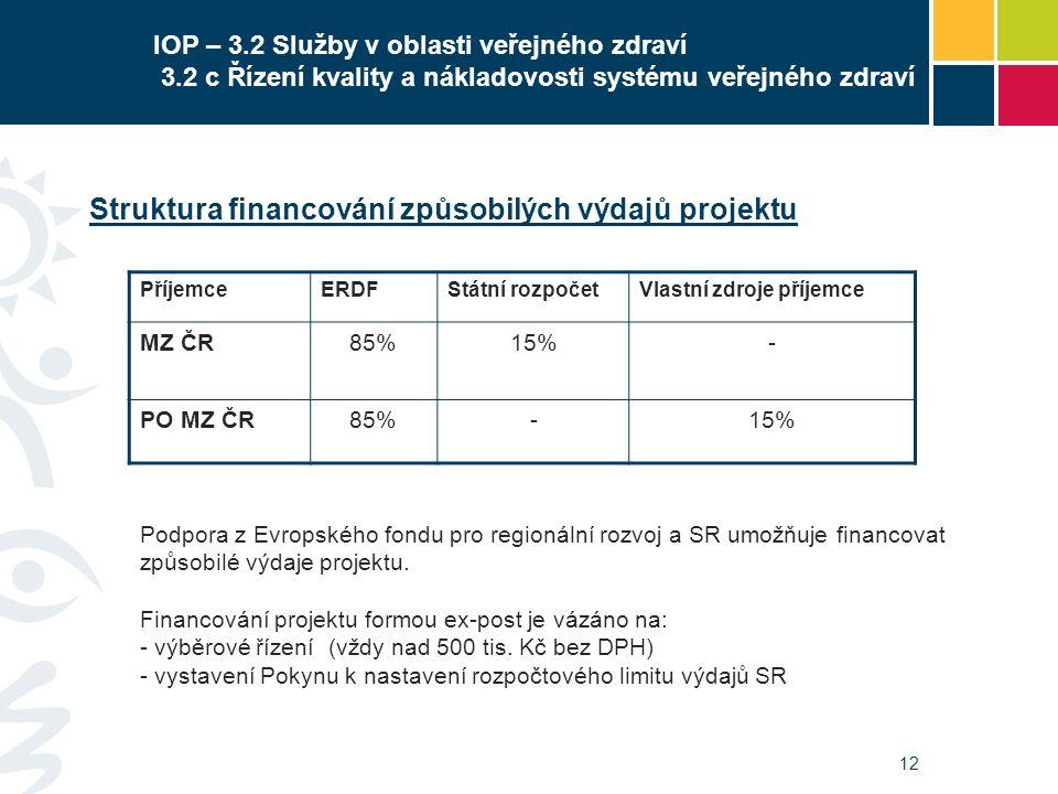 12 IOP – 3.2 Služby v oblasti veřejného zdraví 3.2 c Řízení kvality a nákladovosti systému veřejného zdraví Struktura financování způsobilých výdajů p