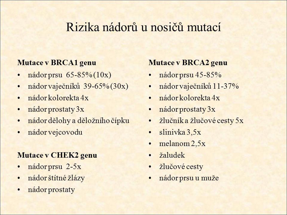 Rizika nádorů u nosičů mutací Mutace v BRCA1 genu nádor prsu 65-85% (10x) nádor vaječníků 39-65% (30x) nádor kolorekta 4x nádor prostaty 3x nádor dělohy a děložního čípku nádor vejcovodu Mutace v CHEK2 genu nádor prsu 2-5x nádor štítné žlázy nádor prostaty Mutace v BRCA2 genu nádor prsu 45-85% nádor vaječníků 11-37% nádor kolorekta 4x nádor prostaty 3x žlučník a žlučové cesty 5x slinivka 3,5x melanom 2,5x žaludek žlučové cesty nádor prsu u muže