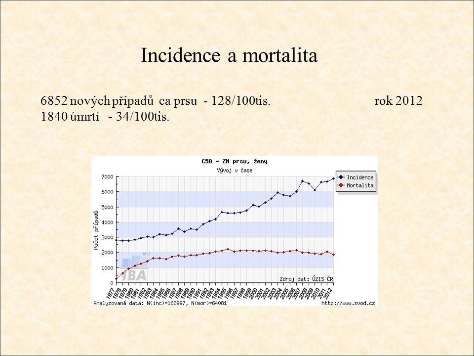 Incidence a mortalita 6852 nových případů ca prsu - 128/100tis. rok 2012 1840 úmrtí - 34/100tis.