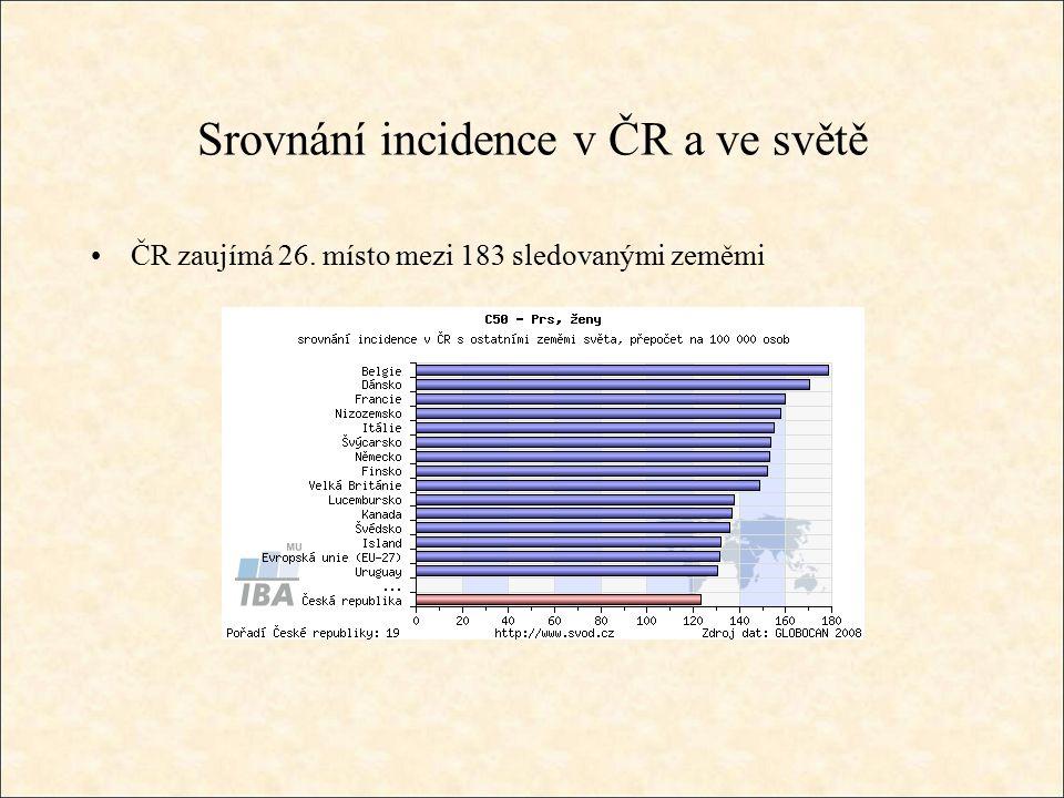 Srovnání incidence v ČR a ve světě ČR zaujímá 26. místo mezi 183 sledovanými zeměmi