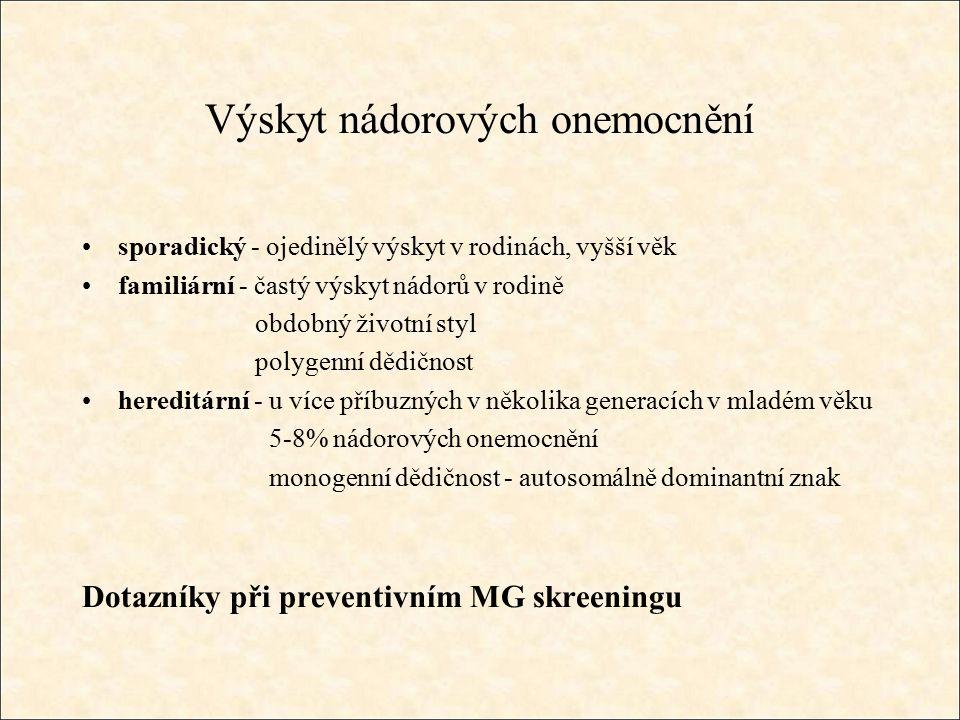 Výskyt nádorových onemocnění sporadický - ojedinělý výskyt v rodinách, vyšší věk familiární - častý výskyt nádorů v rodině obdobný životní styl polygenní dědičnost hereditární - u více příbuzných v několika generacích v mladém věku 5-8% nádorových onemocnění monogenní dědičnost - autosomálně dominantní znak Dotazníky při preventivním MG skreeningu