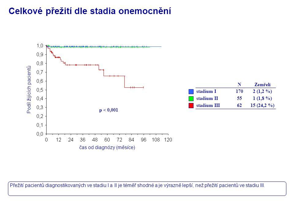 Celkové přežití dle stadia onemocnění Přežití pacientů diagnostikovaných ve stadiu I a II je téměř shodné a je výrazně lepší, než přežití pacientů ve stadiu III.