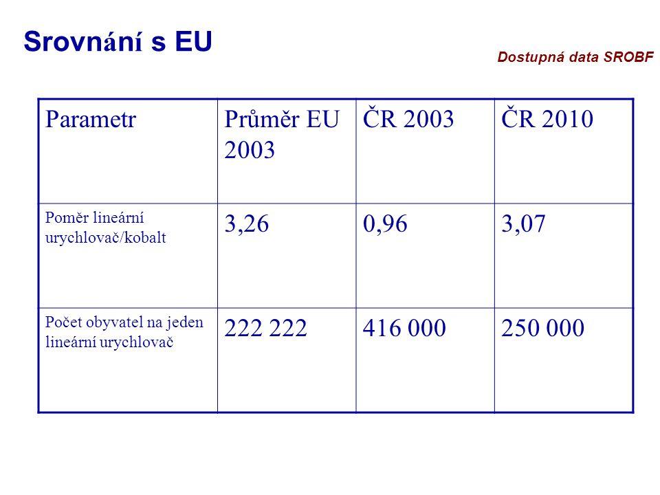 ParametrPrůměr EU 2003 ČR 2003ČR 2010 Poměr lineární urychlovač/kobalt 3,260,963,07 Počet obyvatel na jeden lineární urychlovač 222 416 000250 000 Srovn á n í s EU Dostupná data SROBF
