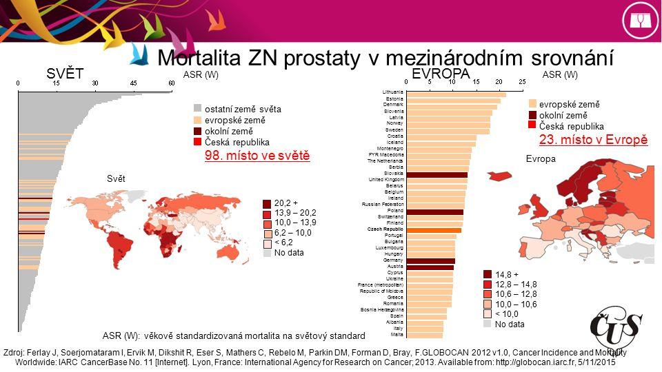 Mortalita ZN prostaty v mezinárodním srovnání ASR (W) SVĚT Svět ostatní země světa evropské země okolní země Česká republika 98.