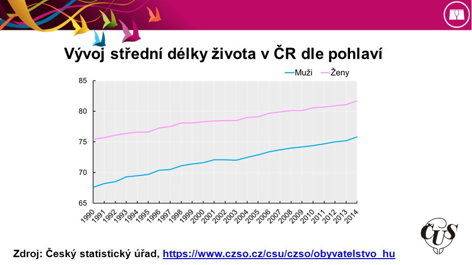 Vývoj střední délky života v ČR dle pohlaví Zdroj: Český statistický úřad, https://www.czso.cz/csu/czso/obyvatelstvo_huhttps://www.czso.cz/csu/czso/obyvatelstvo_hu