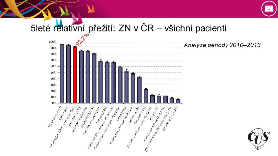 5leté relativní přežití: ZN v ČR – všichni pacienti Analýza periody 2010–2013 92,2 %