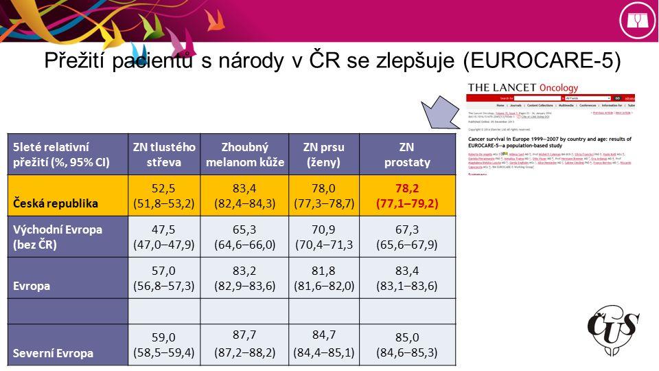 Přežití pacientů s národy v ČR se zlepšuje (EUROCARE-5) 5leté relativní přežití (%, 95% CI) ZN tlustého střeva Zhoubný melanom kůže ZN prsu (ženy) ZN prostaty Česká republika 52,5 (51,8–53,2) 83,4 (82,4–84,3) 78,0 (77,3–78,7) 78,2 (77,1–79,2) Východní Evropa (bez ČR) 47,5 (47,0–47,9) 65,3 (64,6–66,0) 70,9 (70,4–71,3 67,3 (65,6–67,9) Evropa 57,0 (56,8–57,3) 83,2 (82,9–83,6) 81,8 (81,6–82,0) 83,4 (83,1–83,6) Severní Evropa 59,0 (58,5–59,4) 87,7 (87,2–88,2) 84,7 (84,4–85,1) 85,0 (84,6–85,3)