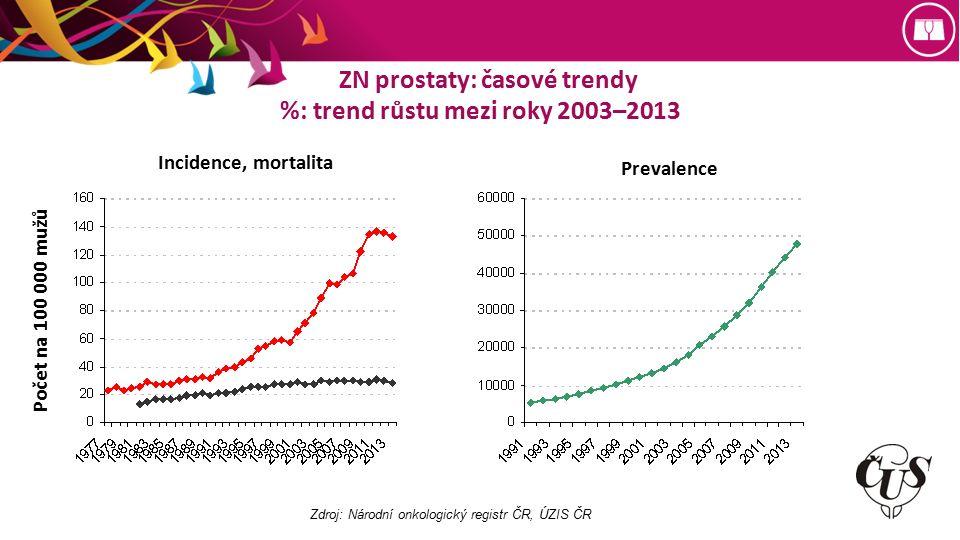 ZN prostaty: časové trendy %: trend růstu mezi roky 2003–2013 Incidence, mortalita Počet na 100 000 mužů Prevalence Zdroj: Národní onkologický registr ČR, ÚZIS ČR