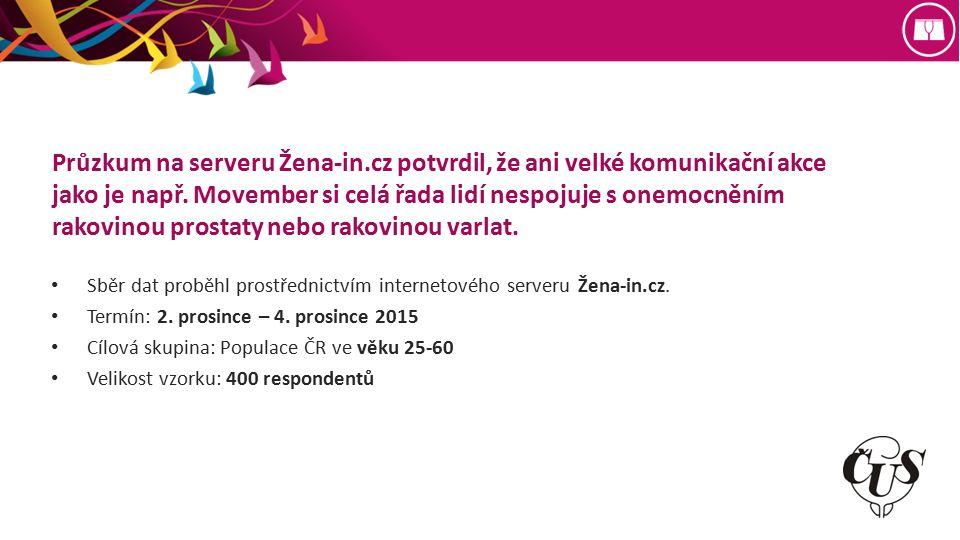 Průzkum na serveru Žena-in.cz potvrdil, že ani velké komunikační akce jako je např.