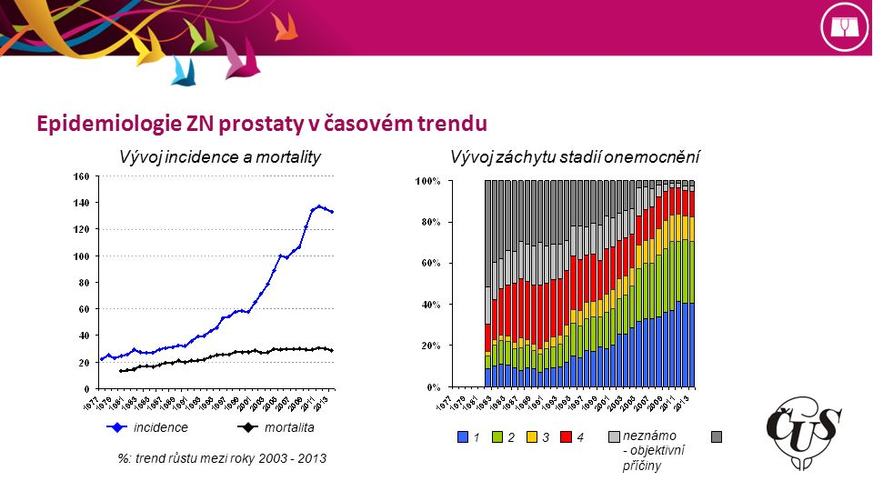 Epidemiologie ZN prostaty v časovém trendu Vývoj incidence a mortalityVývoj záchytu stadií onemocnění incidencemortalita neznámo - objektivní příčiny 1234 %: trend růstu mezi roky 2003 - 2013