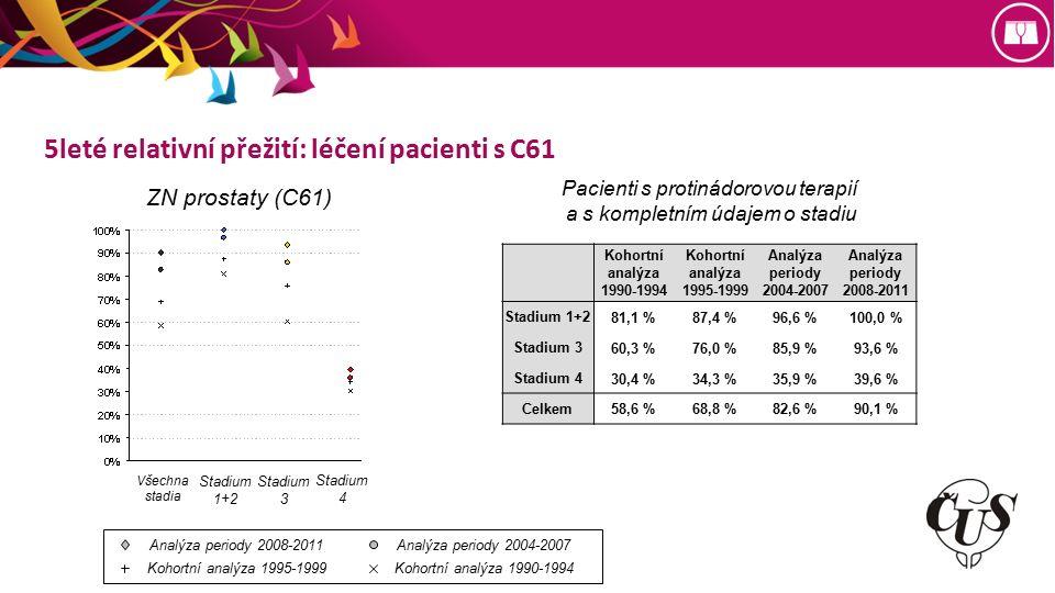 5leté relativní přežití: léčení pacienti s C61 Kohortní analýza 1990-1994 Kohortní analýza 1995-1999 Analýza periody 2004-2007 Analýza periody 2008-2011 Stadium 1+2 81,1 %87,4 %96,6 %100,0 % Stadium 3 60,3 %76,0 %85,9 %93,6 % Stadium 4 30,4 %34,3 %35,9 %39,6 % Celkem 58,6 %68,8 %82,6 %90,1 % Pacienti s protinádorovou terapií a s kompletním údajem o stadiu ZN prostaty (C61) Analýza periody 2008-2011Analýza periody 2004-2007 Kohortní analýza 1995-1999Kohortní analýza 1990-1994 Všechna stadia Stadium 1+2 Stadium 3 Stadium 4
