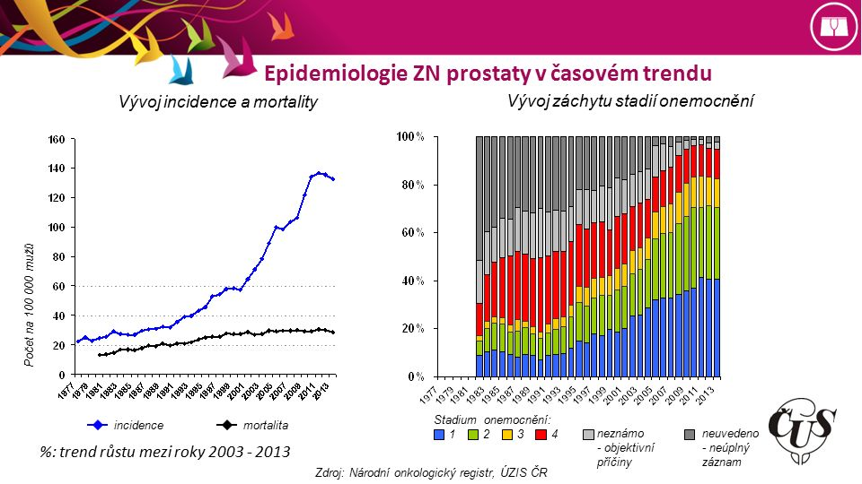 Incidence ZN prostaty v mezinárodním srovnání EVROPA ASR (W) SVĚT ostatní země světa evropské země okolní země Česká republika 34.