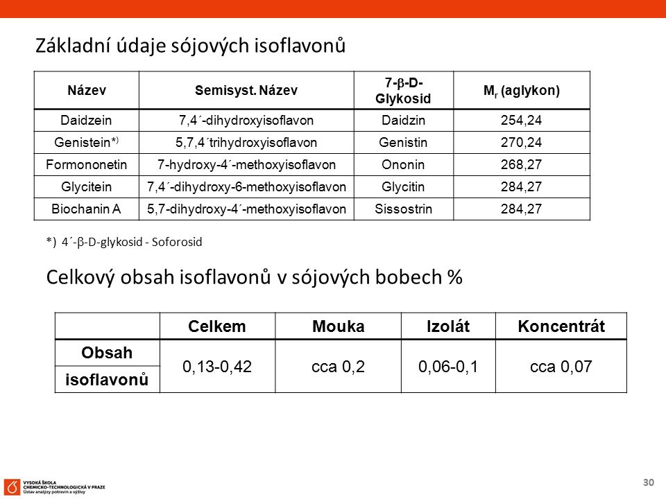30 Základní údaje sójových isoflavonů NázevSemisyst. Název 7-  -D- Glykosid M r (aglykon) Daidzein7,4´-dihydroxyisoflavon Daidzin 254,24 Genistein* )