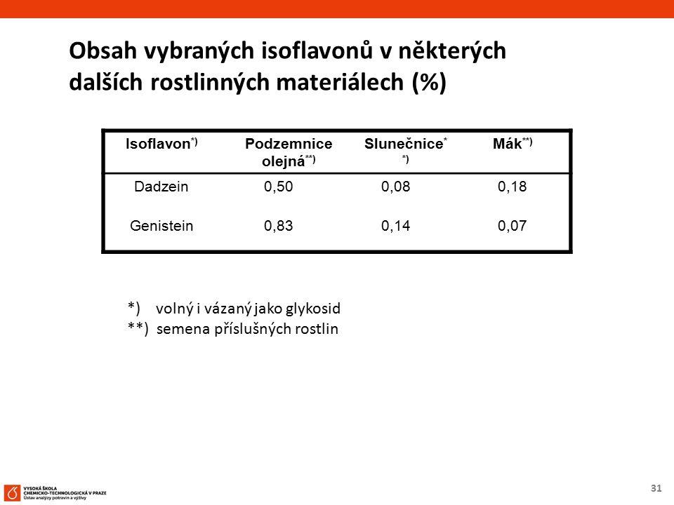 31 Obsah vybraných isoflavonů v některých dalších rostlinných materiálech (%) Isoflavon *) Podzemnice olejná **) Slunečnice * *) Mák **) Dadzein0,500,