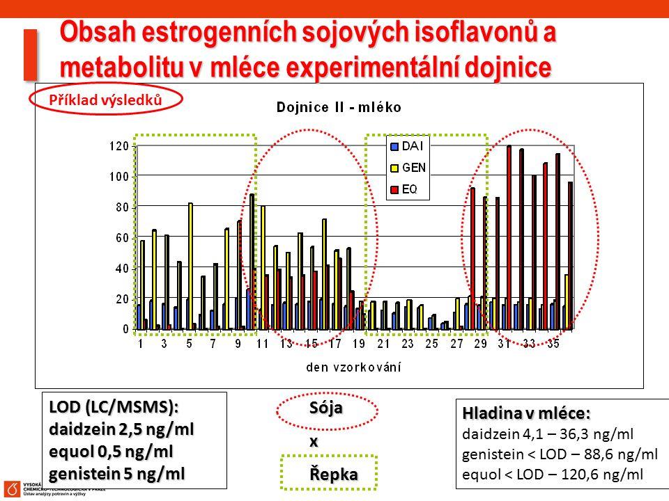 36 Obsah estrogenních sojových isoflavonů a metabolitu v mléce experimentální dojnice LOD (LC/MSMS): daidzein 2,5 ng/ml equol 0,5 ng/ml genistein 5 ng