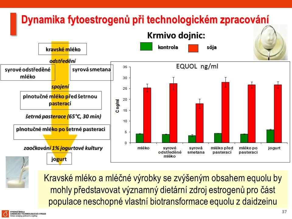 37 Dynamika fytoestrogenů při technologickém zpracování kontrolasója Krmivo dojnic: EQUOL ng/ml Kravské mléko a mléčné výrobky se zvýšeným obsahem equ