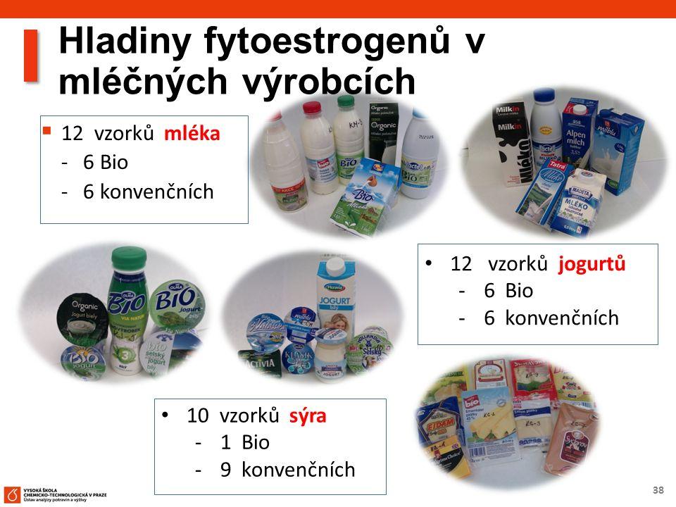38 Hladiny fytoestrogenů v mléčných výrobcích  12 vzorků mléka - 6 Bio - 6 konvenčních 12 vzorků jogurtů ‐6 Bio ‐6 konvenčních 10 vzorků sýra ‐1 Bio