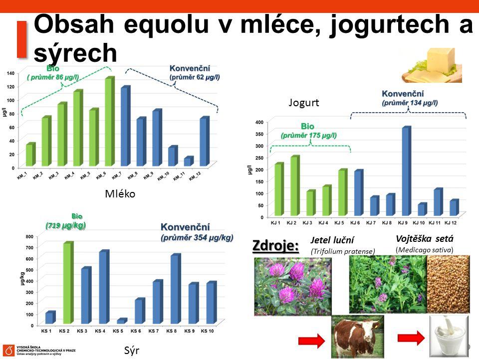 39 Obsah equolu v mléce, jogurtech a sýrech Bio (719 µg/kg) Mléko Jogurt Sýr Zdroje: Jetel luční (Trifolium pratense) Vojtěška setá (Medicago sativa)