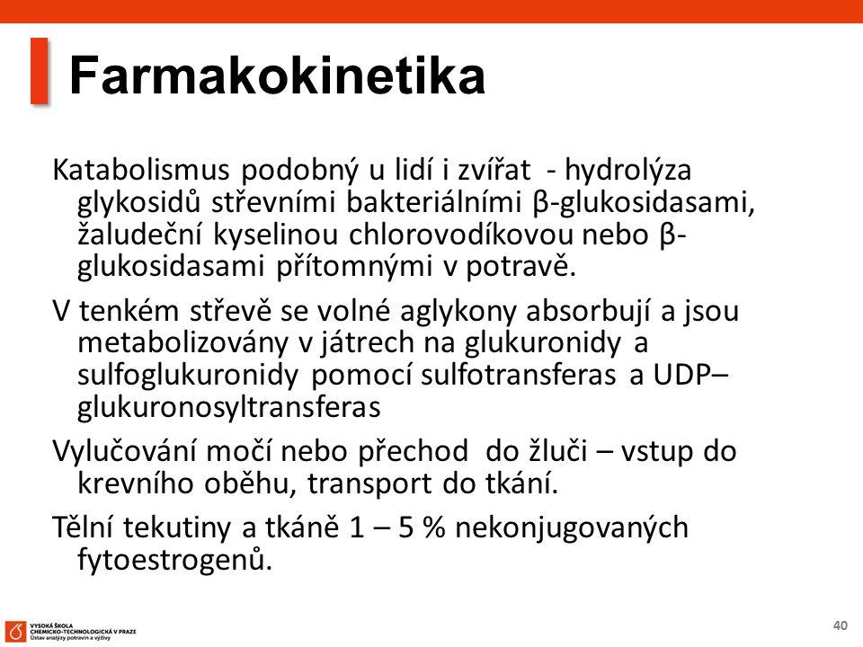 40 Farmakokinetika Katabolismus podobný u lidí i zvířat - hydrolýza glykosidů střevními bakteriálními β-glukosidasami, žaludeční kyselinou chlorovodík