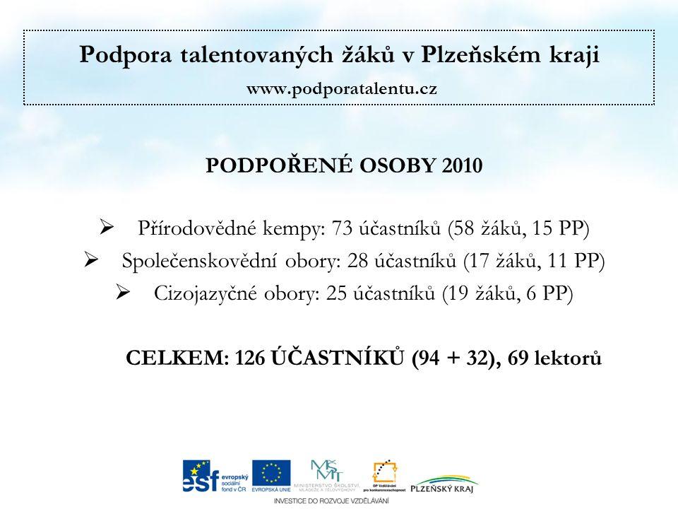 Podpora talentovaných žáků v Plzeňském kraji www.podporatalentu.cz PODPOŘENÉ OSOBY 2010  Přírodovědné kempy: 73 účastníků (58 žáků, 15 PP)  Společenskovědní obory: 28 účastníků (17 žáků, 11 PP)  Cizojazyčné obory: 25 účastníků (19 žáků, 6 PP) CELKEM: 126 ÚČASTNÍKŮ (94 + 32), 69 lektorů