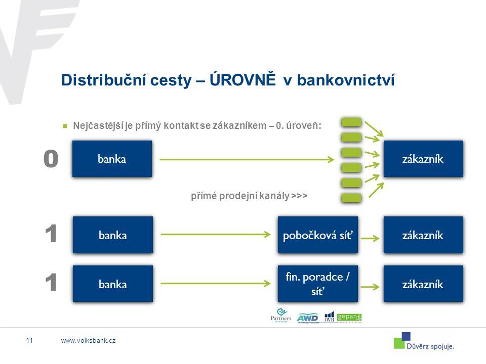 www.volksbank.cz11 Distribuční cesty – ÚROVNĚ v bankovnictví Nejčastější je přímý kontakt se zákazníkem – 0. úroveň: banka zákazník banka zákazník pob