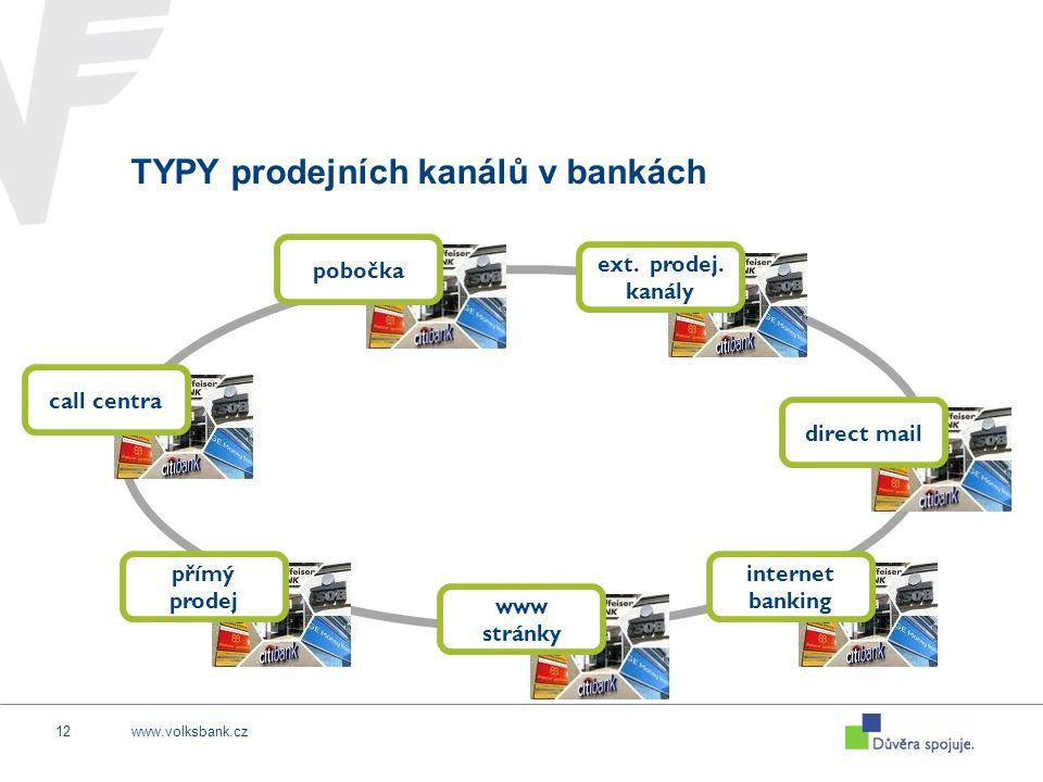 www.volksbank.cz12 TYPY prodejních kanálů v bankách pobočkadirect mail internet banking www stránky call centra přímý prodej ext. prodej. kanály