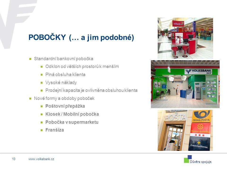 www.volksbank.cz13 POBOČKY (… a jim podobné) Standardní bankovní pobočka Odklon od větších prostorů k menším Plná obsluha klienta Vysoké náklady Prode