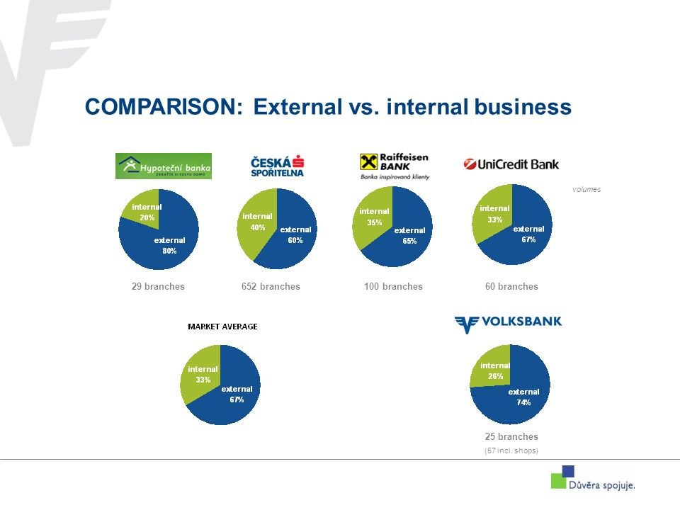 COMPARISON: External vs.