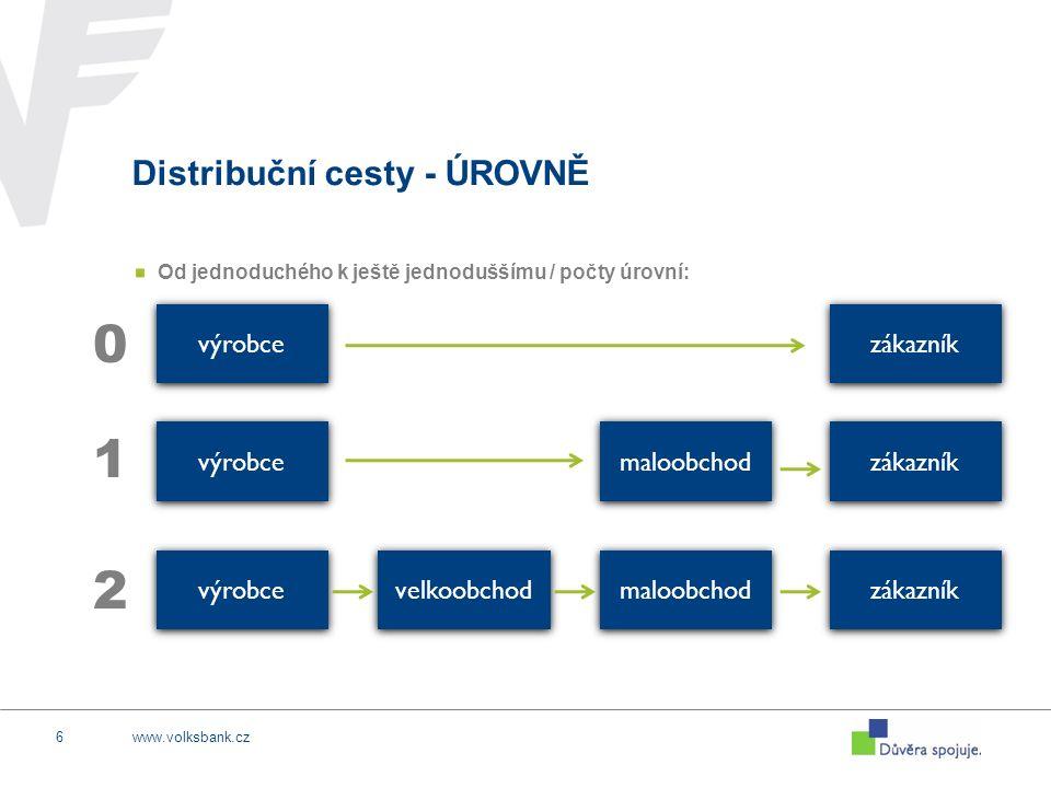 www.volksbank.cz6 Distribuční cesty - ÚROVNĚ Od jednoduchého k ještě jednoduššímu / počty úrovní: výrobce zákazník maloobchod 1 výrobce velkoobchod ma