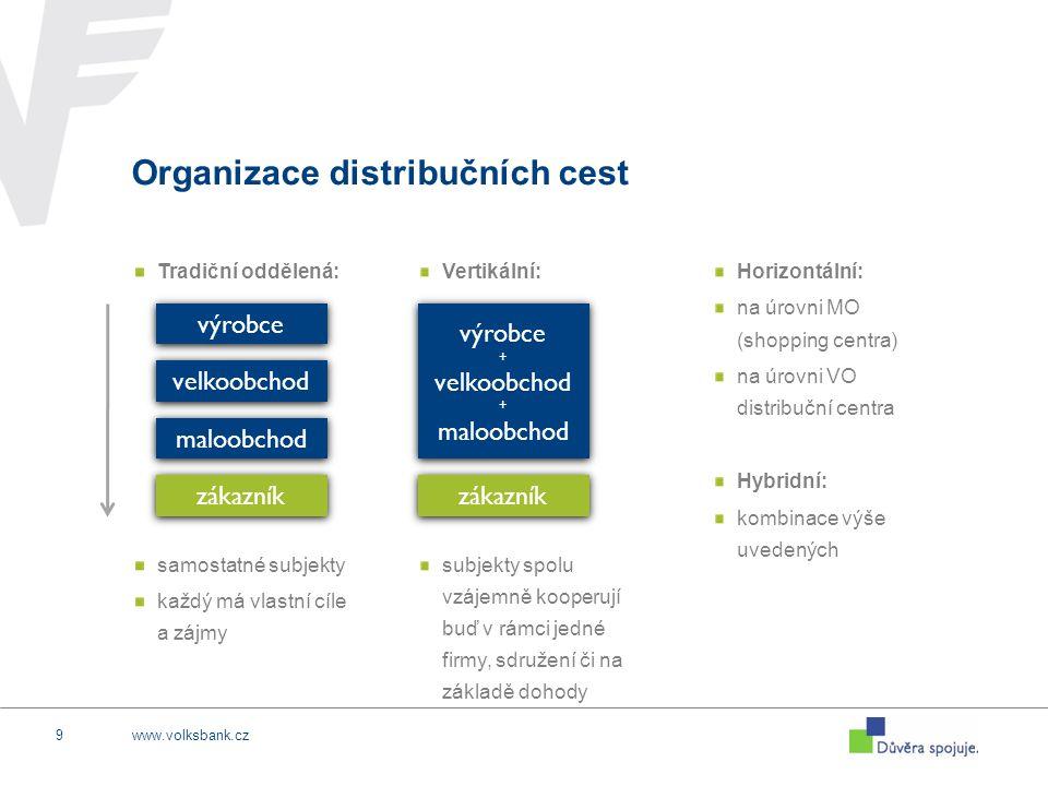 www.volksbank.cz9 Organizace distribučních cest Tradiční oddělená: samostatné subjekty každý má vlastní cíle a zájmy výrobce velkoobchod maloobchod zá