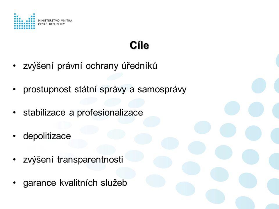 Cíle zvýšení právní ochrany úředníků prostupnost státní správy a samosprávy stabilizace a profesionalizace depolitizace zvýšení transparentnosti garance kvalitních služeb