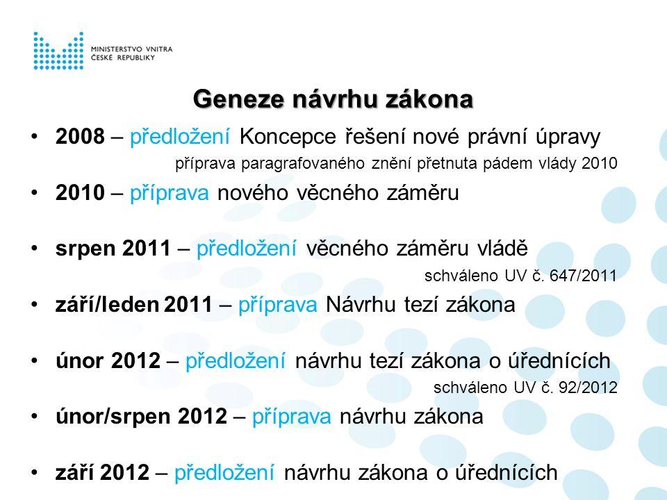 Geneze návrhu zákona 2008 – předložení Koncepce řešení nové právní úpravy příprava paragrafovaného znění přetnuta pádem vlády 2010 2010 – příprava nov