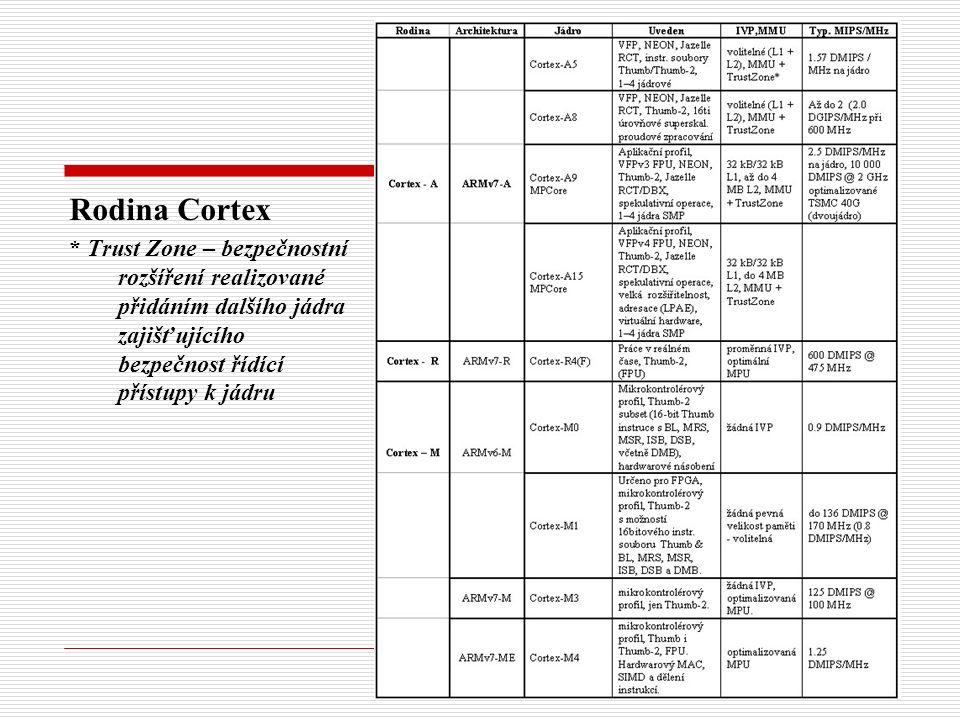 Rodina Cortex * Trust Zone – bezpečnostní rozšíření realizované přidáním dalšího jádra zajišťujícího bezpečnost řídící přístupy k jádru