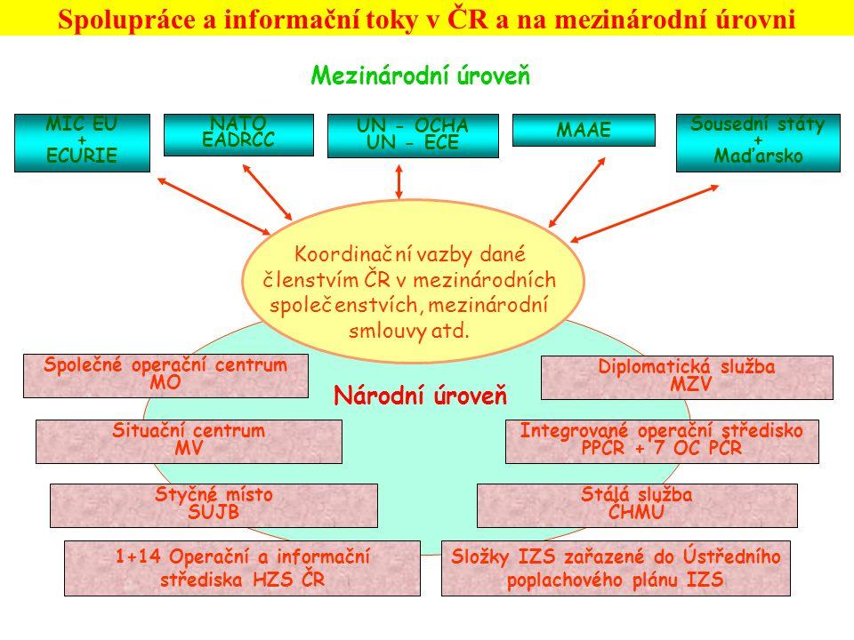 Spolupráce a informační toky v ČR a na mezinárodní úrovni Mezinárodní úroveň MIC EU + ECURIE NATO EADRCC UN - OCHA UN - ECE MAAE Sousední státy + Maďarsko Koordinační vazby dané členstvím ČR v mezinárodních společenstvích, mezinárodní smlouvy atd.