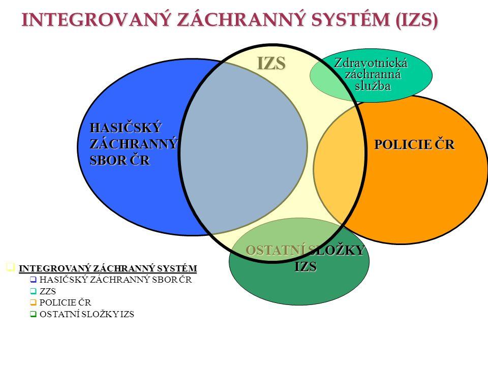 INTEGROVANÝ ZÁCHRANNÝ SYSTÉM  INTEGROVANÝ ZÁCHRANNÝ SYSTÉM  HASIČSKÝ ZÁCHRANNÝ SBOR ČR  ZZS  POLICIE ČR  OSTATNÍ SLOŽKY IZS INTEGROVANÝ ZÁCHRANNÝ SYSTÉM (IZS) HASIČSKÝZÁCHRANNÝ SBOR ČR IZS POLICIE ČR OSTATNÍ SLOŽKY IZS Zdravotnická záchranná záchranná služba služba