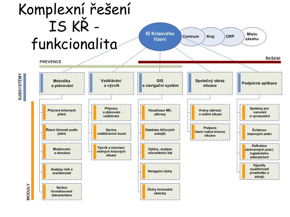Komplexní řešení IS KŘ - funkcionalita