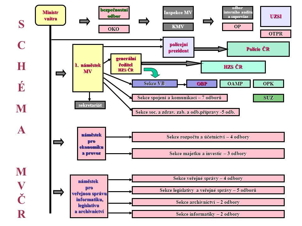 SCHÉMAMVČRSCHÉMAMVČR Ministrvnitra generální ředitel ředitel HZS ČR bezpečnostníodbor odbor interního auditu a supervize 1.náměstek MV náměstekpro ekonomiku ekonomiku a provoz náměstekpro veřejnou správu, veřejnou správu, informatiku, informatiku, legislativu legislativu a archivnictví sekretariát OBPOAMPOPK Sekce spojení a komunikací – 7 odborů SUZ policejníprezident Sekce legislativy a veřejné správy – 5 odborů Inspekce MV UZSI Sekce archivnictví – 2 odbory KMV Sekce rozpočtu a účetnictví – 4 odbory OP OKO Sekce informatiky – 2 odbory OTPR Sekce VB Sekce soc.